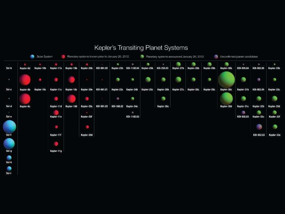 exoplanet update 11 new solar systems a superearth and